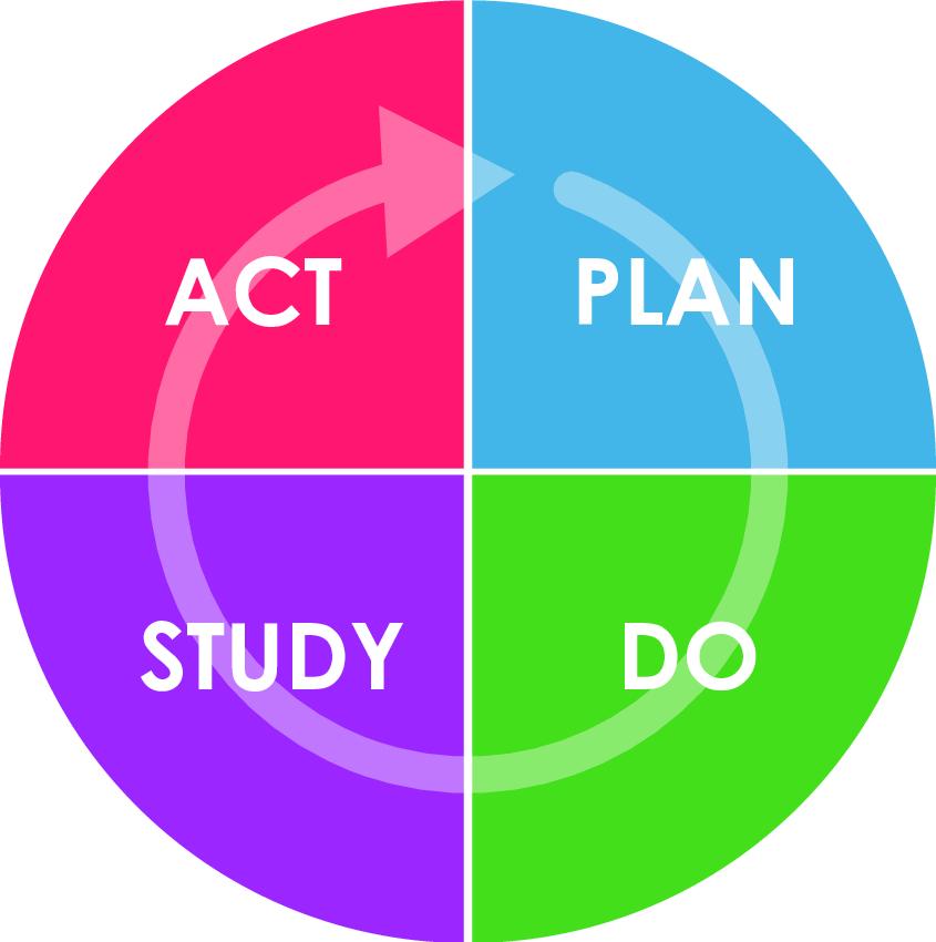 PDSA-cycle
